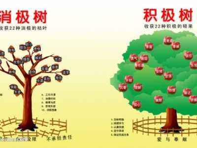 """积极树和消极树 """"消极树""""和""""积极树"""""""