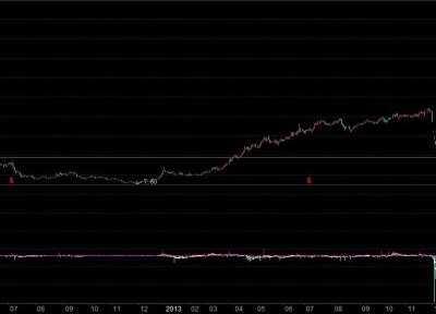 东方财富通2012 如何用东方财富通公开数据帮助分析大盘与个股