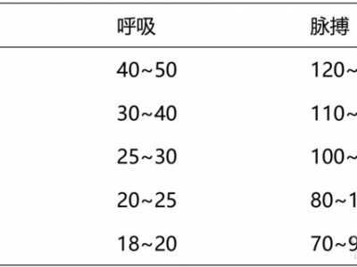 儿科小儿体重计算公式 13类儿科常用计算公式