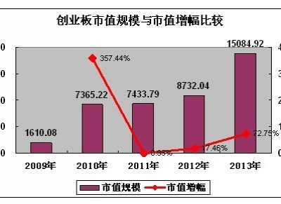 a股历年总市值 2013年中国A股市值年度报告