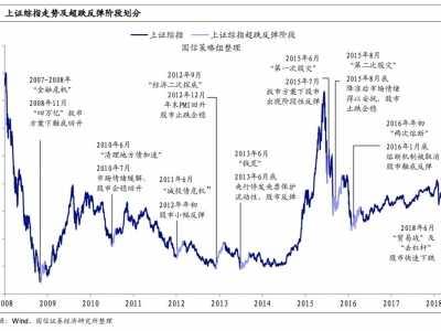 08年股票大跌原因 A股八次大跌反弹中