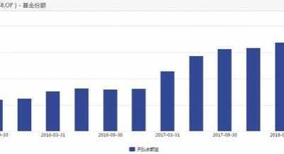天弘基金余额宝 一个季度少了2400亿元
