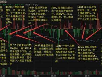 股票交易换手率 炒股看成交量