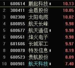 军工通讯类股票 军工股再度崛起全线爆发