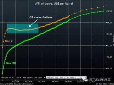 贴水和升水是什么意思 原油期货竟升水变贴水