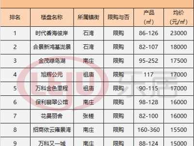 深圳最贵的十大楼盘 佛山五区十大最贵楼盘
