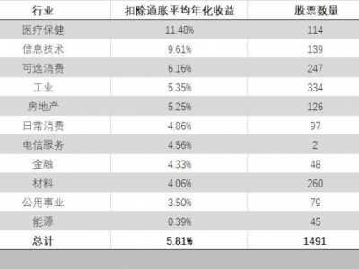 股票哪种指标最管用? 该看哪个指标选股票