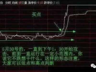 分时直线式横盘选股 股票分时横盘选股法
