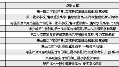 沈阳中考分数线 沈阳中考省重点高中录取线周五揭晓