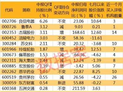 qfii重仓股 QFII二季度重仓这些中报业绩大增股